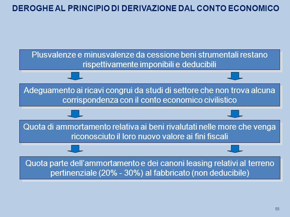 DEROGHE AL PRINCIPIO DI DERIVAZIONE DAL CONTO ECONOMICO
