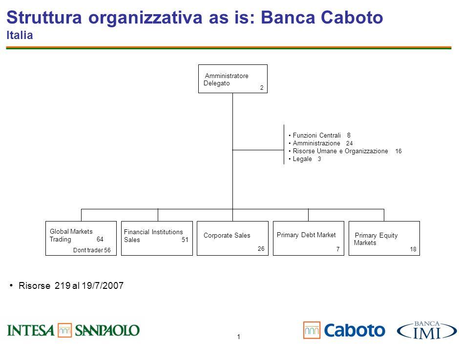 Struttura organizzativa as is: Banca Caboto Italia