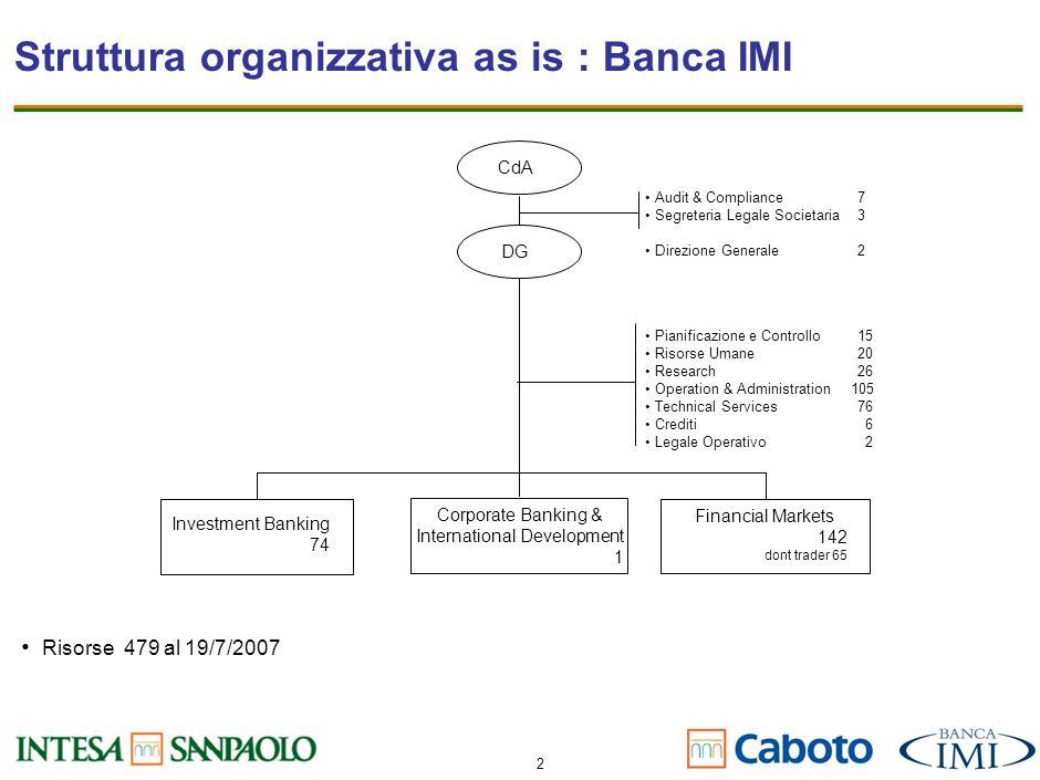 Struttura organizzativa as is : Banca IMI