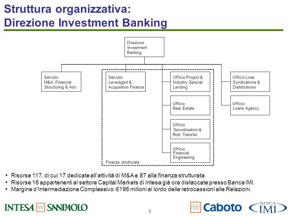 Struttura organizzativa: Direzione Investment Banking