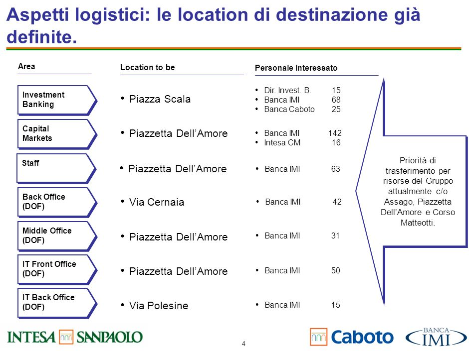 Aspetti logistici: le location di destinazione già definite.