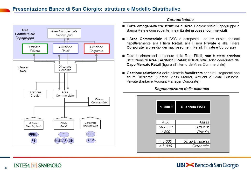 Presentazione Banco di San Giorgio: struttura e Modello Distributivo