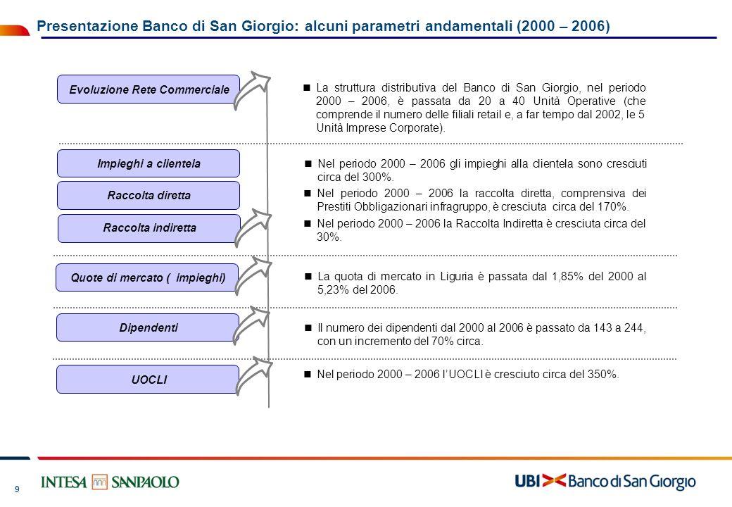 Evoluzione Rete Commerciale Quote di mercato ( impieghi)