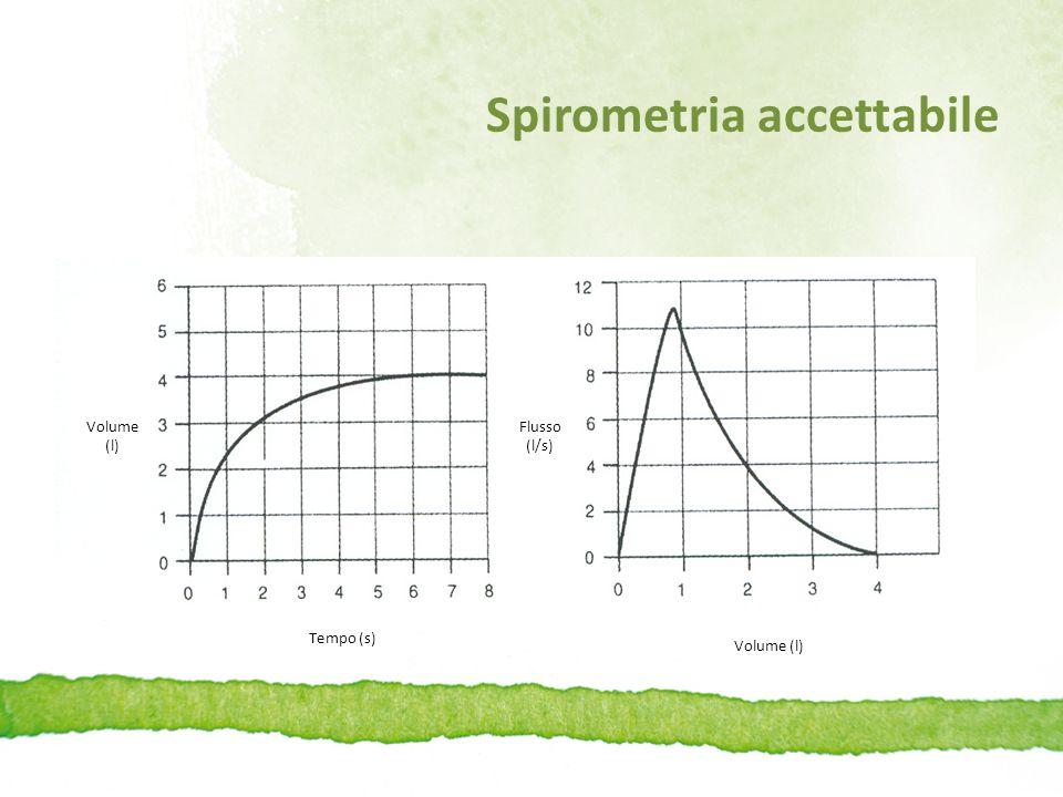 Spirometria accettabile