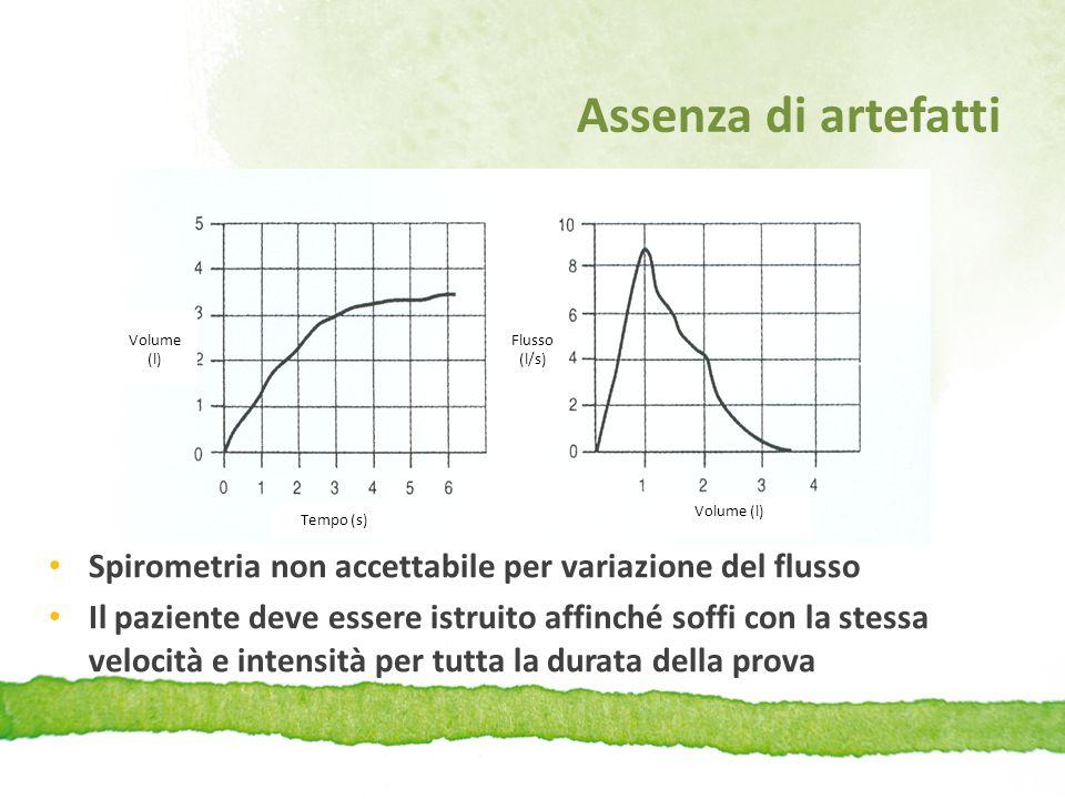 Assenza di artefatti Volume (l) Tempo (s) Flusso. (l/s) Spirometria non accettabile per variazione del flusso.