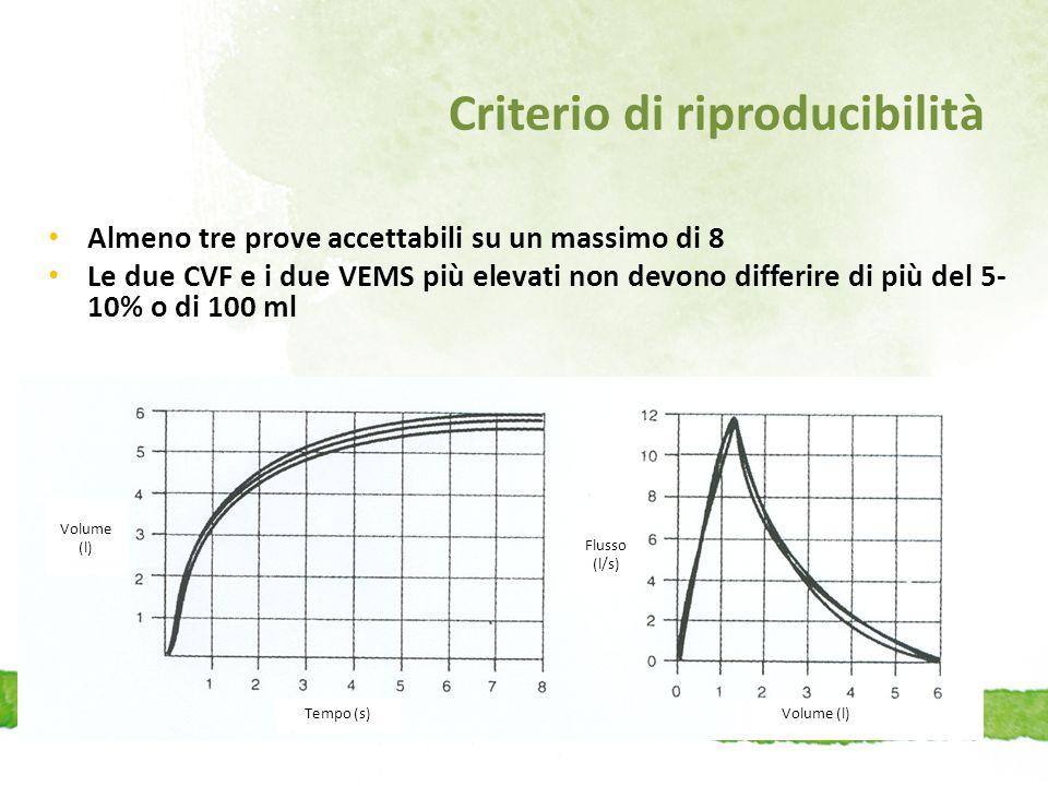 Criterio di riproducibilità