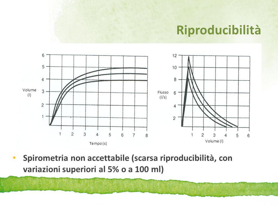 Riproducibilità Volume (l) Tempo (s) Flusso. (l/s)