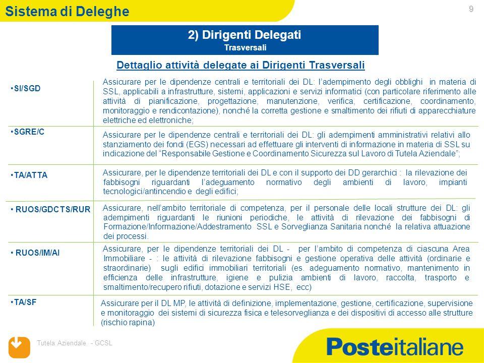 Sistema di Deleghe 2) Dirigenti Delegati