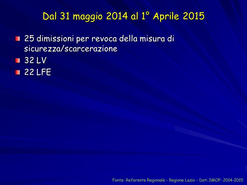 Dal 31 maggio 2014 al 1° Aprile 2015 25 dimissioni per revoca della misura di sicurezza/scarcerazione.
