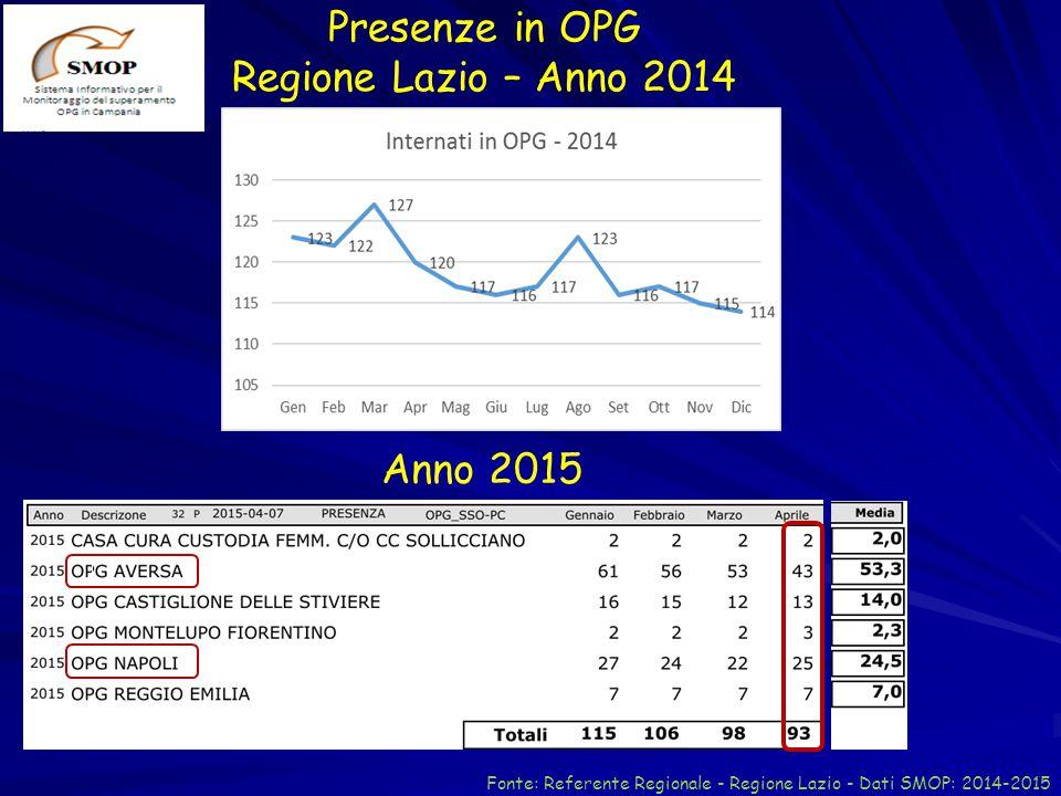 Presenze in OPG Regione Lazio – Anno 2014