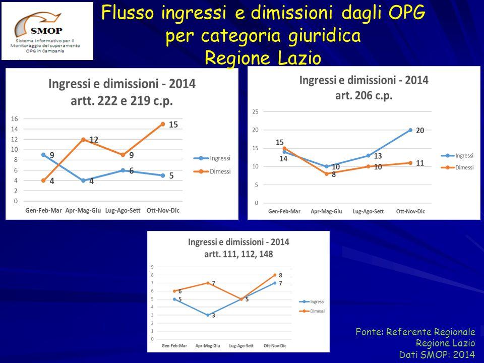 Flusso ingressi e dimissioni dagli OPG per categoria giuridica Regione Lazio