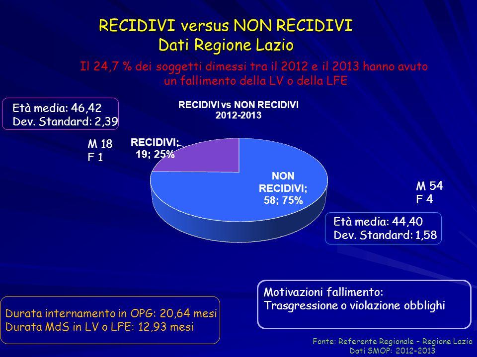 RECIDIVI versus NON RECIDIVI Dati Regione Lazio