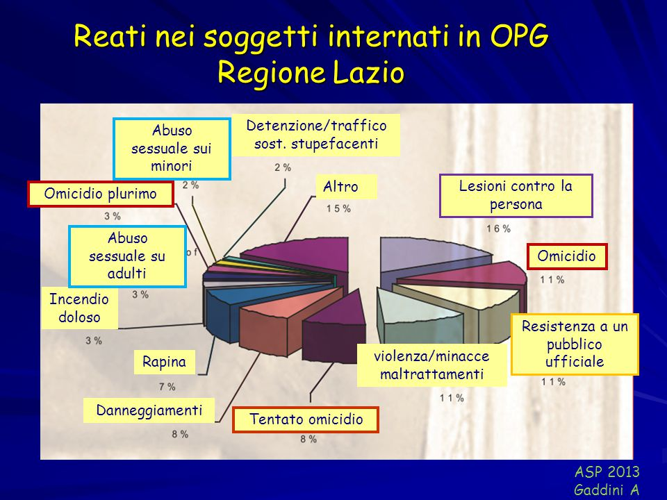 Reati nei soggetti internati in OPG Regione Lazio