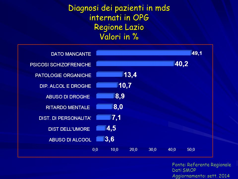 Diagnosi dei pazienti in mds internati in OPG Regione Lazio Valori in %