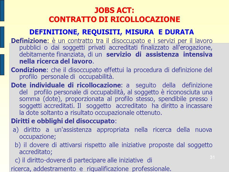 CONTRATTO DI RICOLLOCAZIONE DEFINITIONE, REQUISITI, MISURA E DURATA