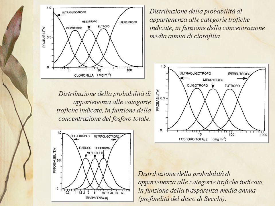 Distribuzione della probabilità di appartenenza alle categorie trofiche indicate, in funzione della concentrazione media annua di clorofilla.