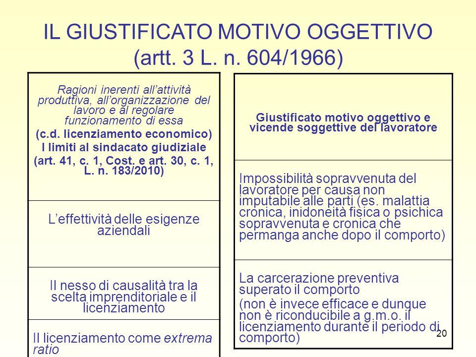 IL GIUSTIFICATO MOTIVO OGGETTIVO (artt. 3 L. n. 604/1966)