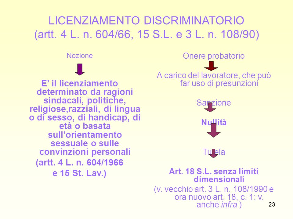 Art. 18 S.L. senza limiti dimensionali