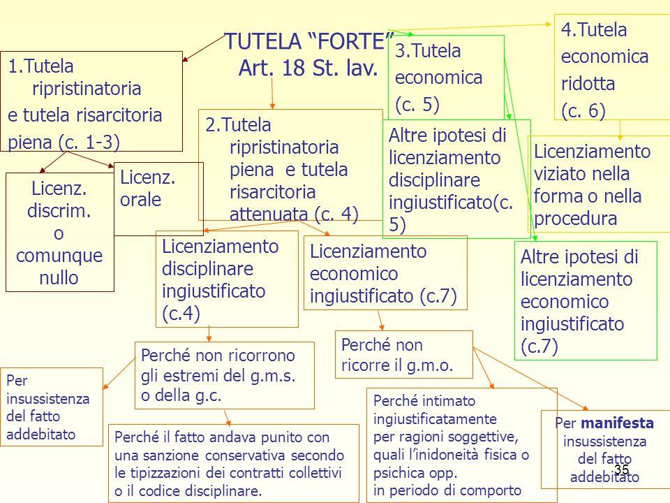 TUTELA FORTE Art. 18 St. lav.