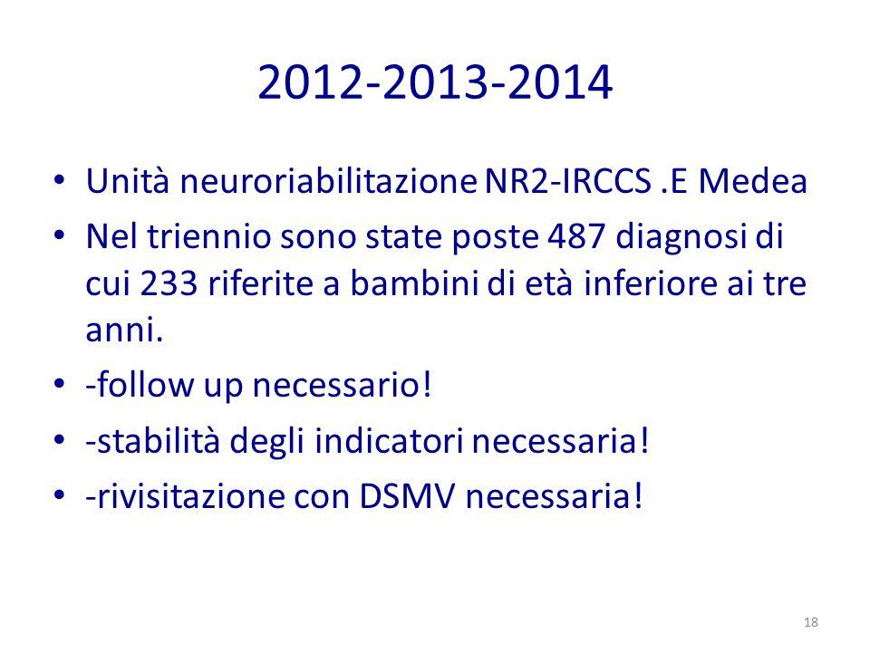 2012-2013-2014 Unità neuroriabilitazione NR2-IRCCS .E Medea