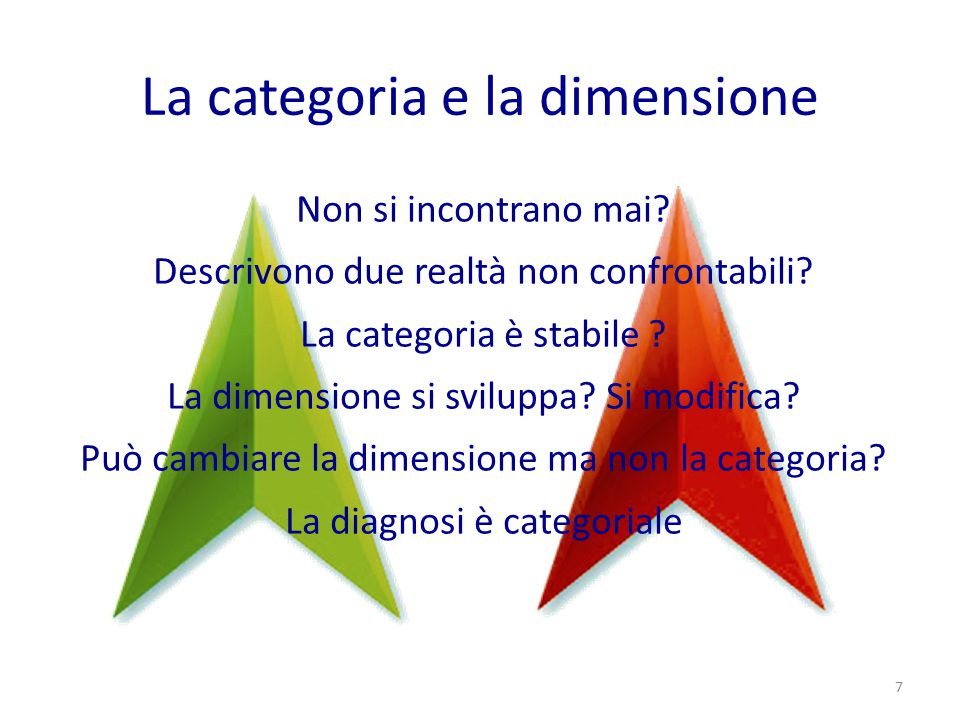 La categoria e la dimensione