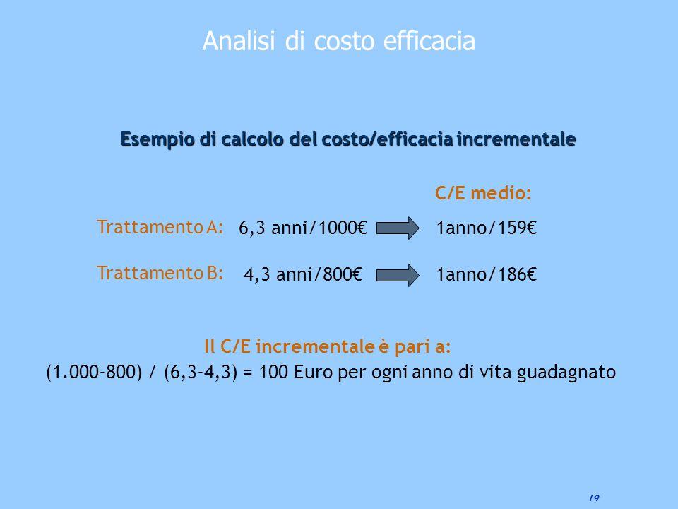 Esempio di calcolo del costo/efficacia incrementale
