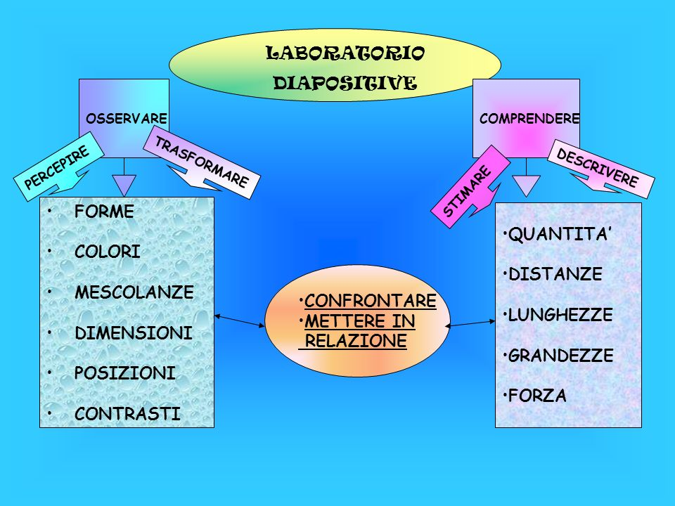 LABORATORIO DIAPOSITIVE FORME QUANTITA' COLORI DISTANZE MESCOLANZE