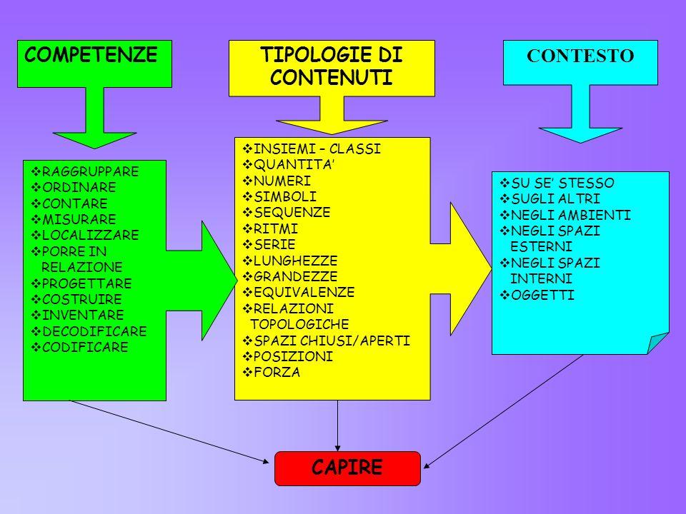 COMPETENZE TIPOLOGIE DI CONTENUTI CONTESTO CAPIRE INSIEMI – CLASSI