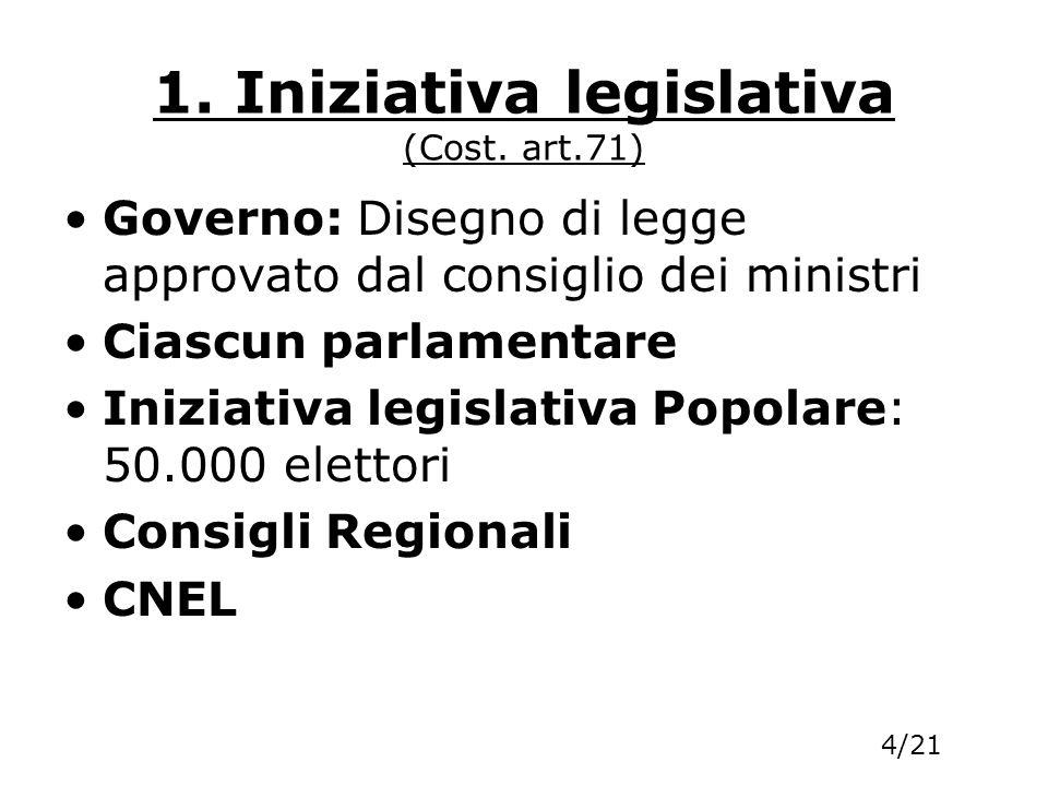 1. Iniziativa legislativa (Cost. art.71)