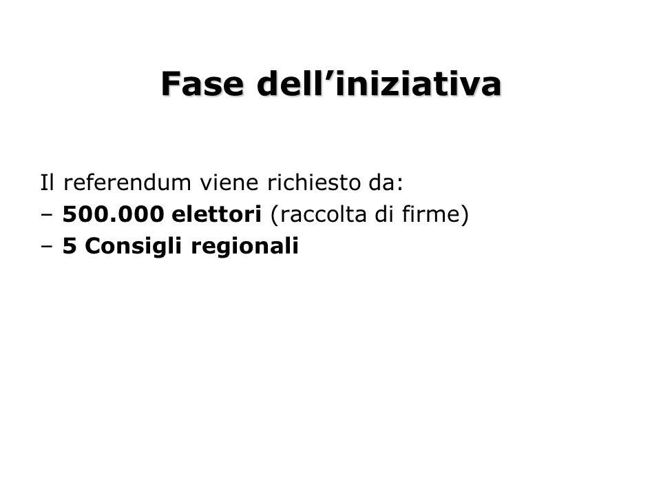 Fase dell'iniziativa Il referendum viene richiesto da: