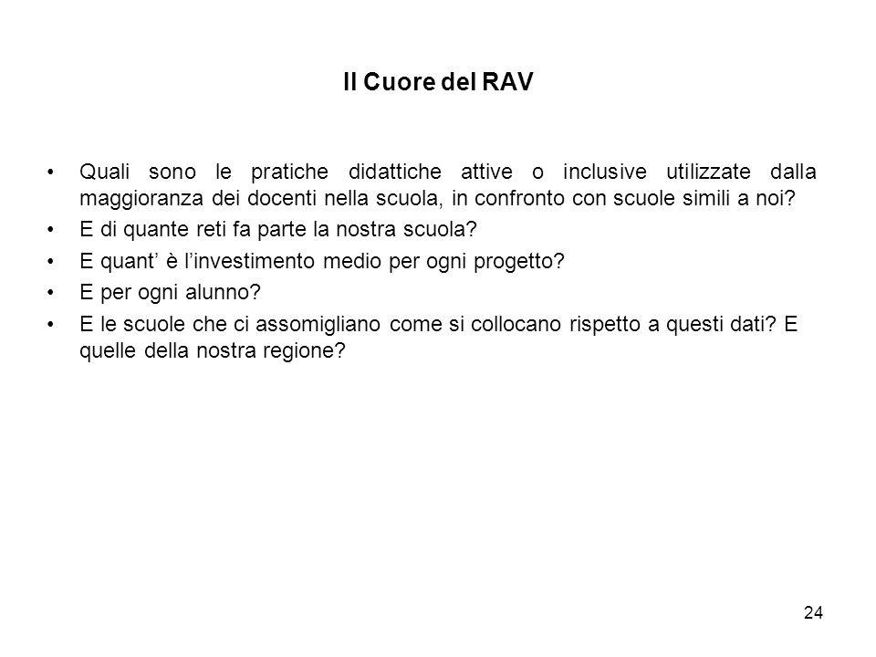 Il Cuore del RAV