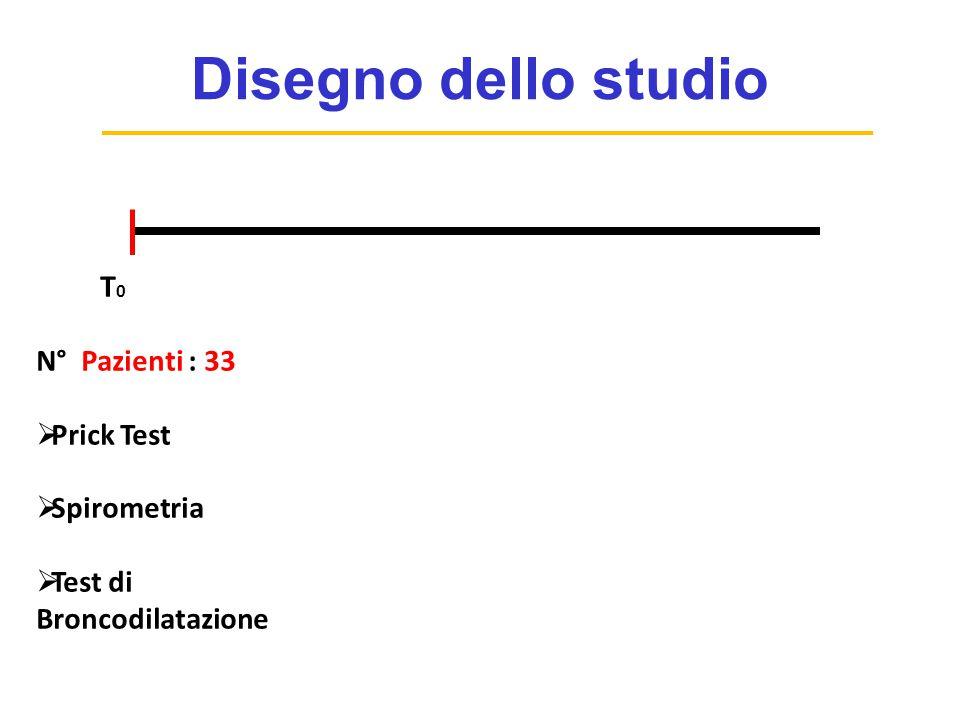 Disegno dello studio T0 N° Pazienti : 33 Prick Test Spirometria