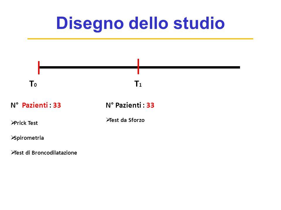 Disegno dello studio T1 T0 N° Pazienti : 33 N° Pazienti : 33