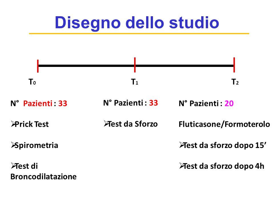 Disegno dello studio T1 T0 T2 N° Pazienti : 33 Test da Sforzo