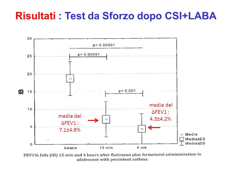 Risultati : Test da Sforzo dopo CSI+LABA