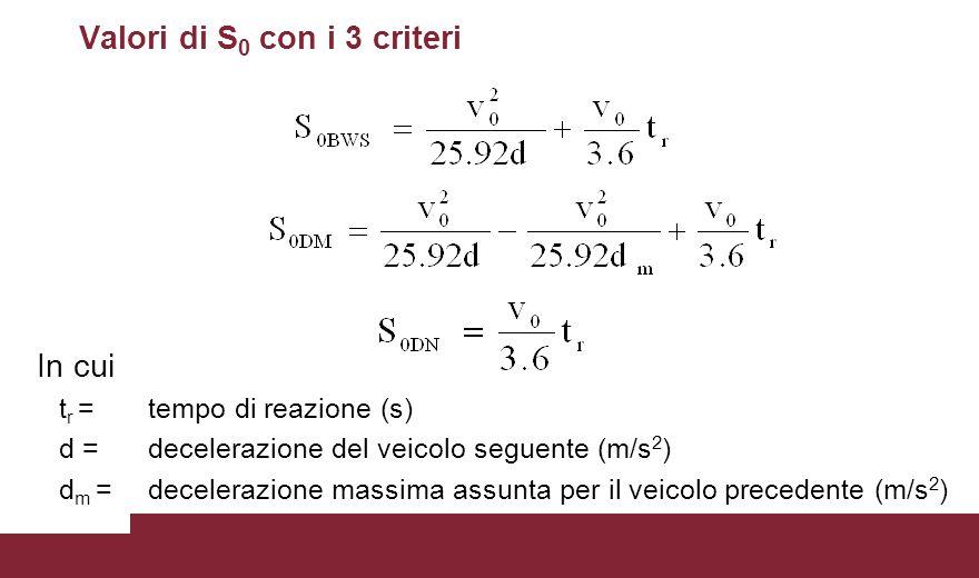 Valori di S0 con i 3 criteri