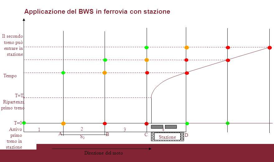 Applicazione del BWS in ferrovia con stazione