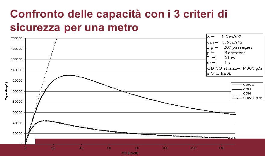 Confronto delle capacità con i 3 criteri di sicurezza per una metro