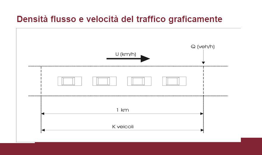 Densità flusso e velocità del traffico graficamente