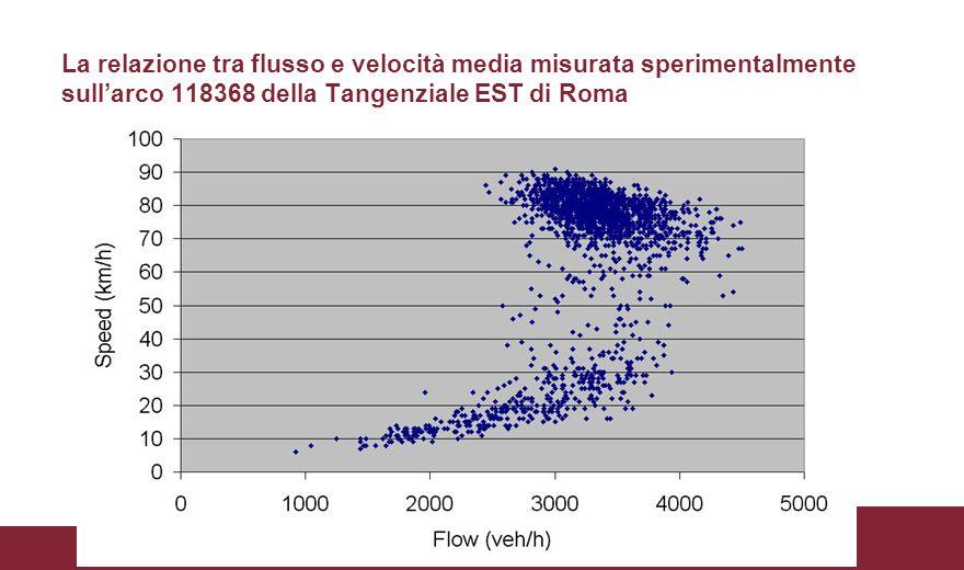 La relazione tra flusso e velocità media misurata sperimentalmente sull'arco 118368 della Tangenziale EST di Roma