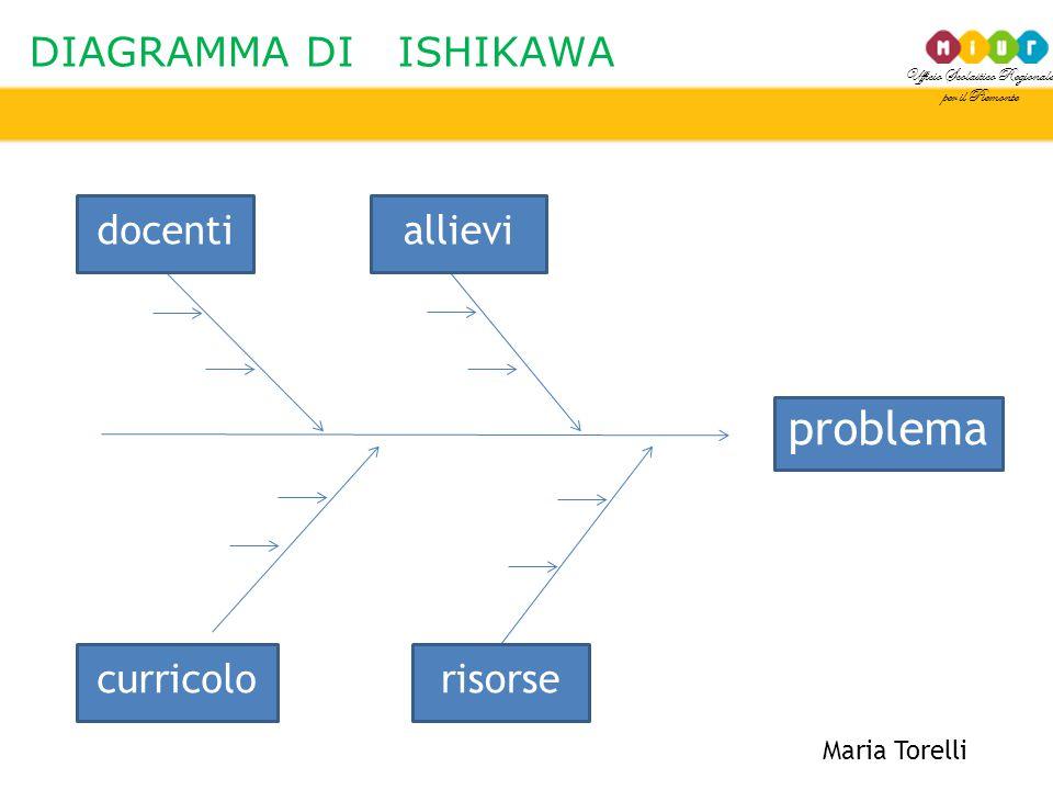 problema DIAGRAMMA DI ISHIKAWA docenti allievi curricolo risorse