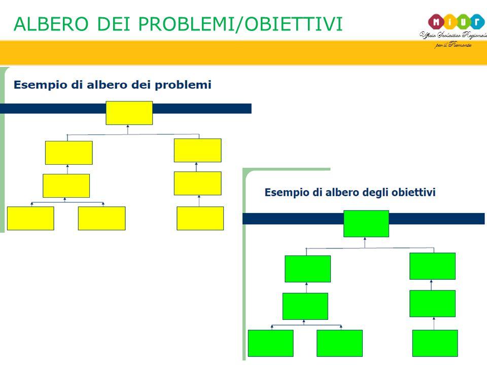 ALBERO DEI PROBLEMI/OBIETTIVI