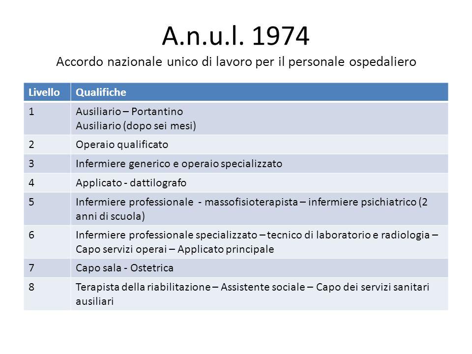 A.n.u.l. 1974 Accordo nazionale unico di lavoro per il personale ospedaliero