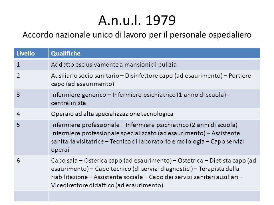 A.n.u.l. 1979 Accordo nazionale unico di lavoro per il personale ospedaliero