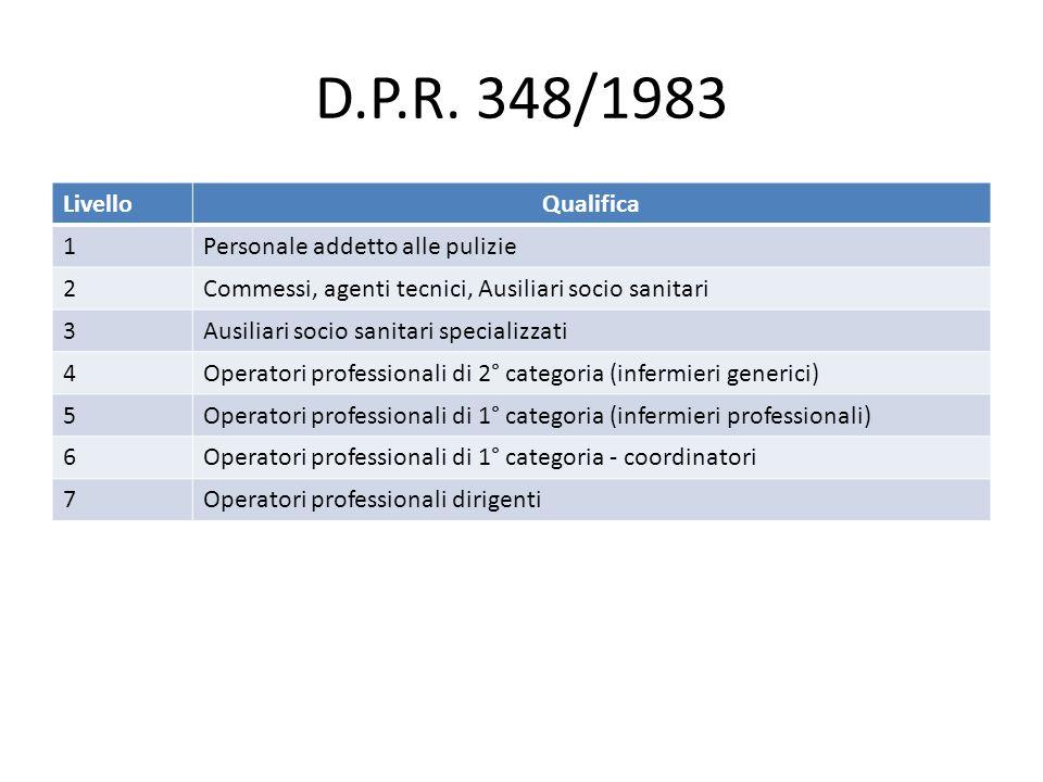 D.P.R. 348/1983 Livello Qualifica 1 Personale addetto alle pulizie 2