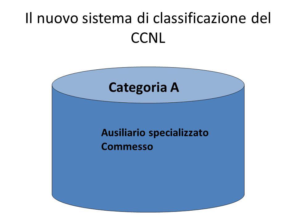 Il nuovo sistema di classificazione del CCNL