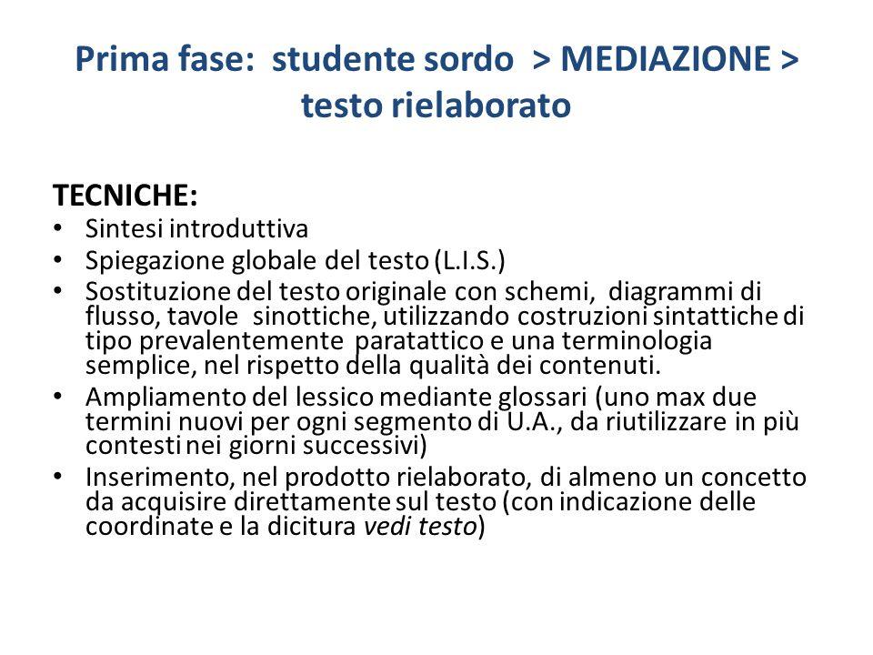 Prima fase: studente sordo > MEDIAZIONE > testo rielaborato