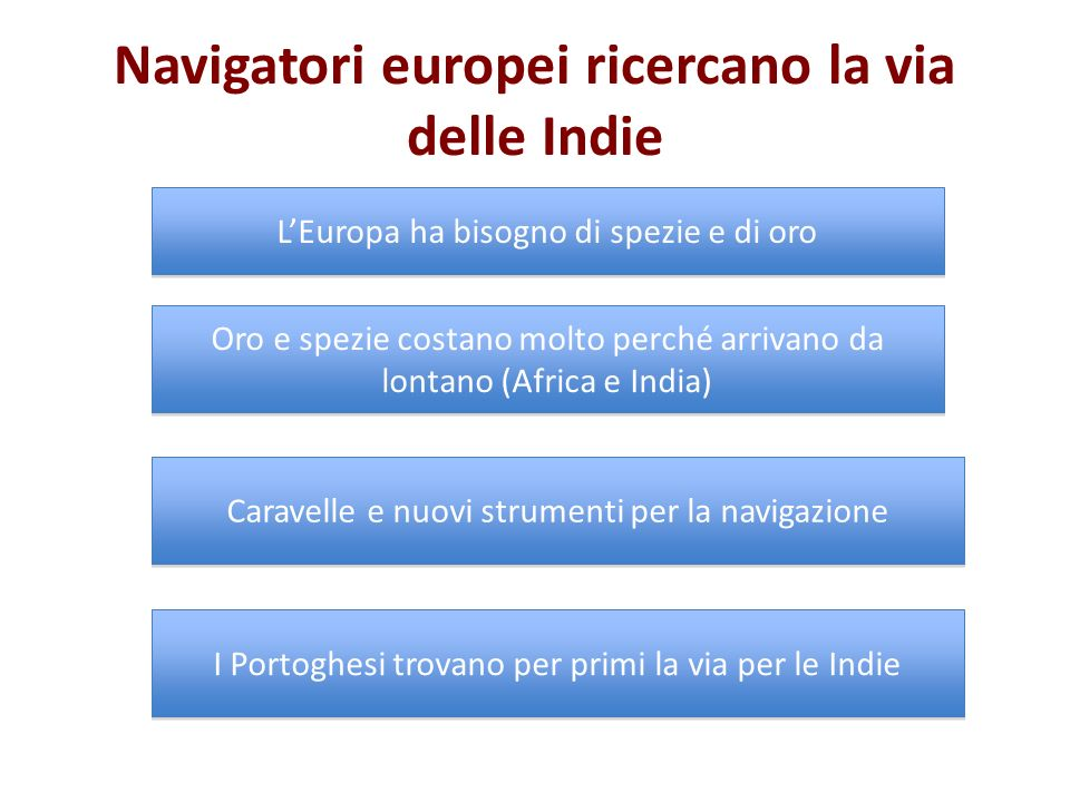Navigatori europei ricercano la via delle Indie
