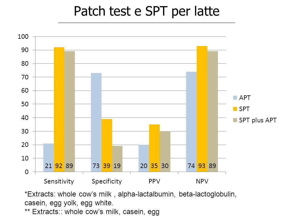 Patch test e SPT per latte