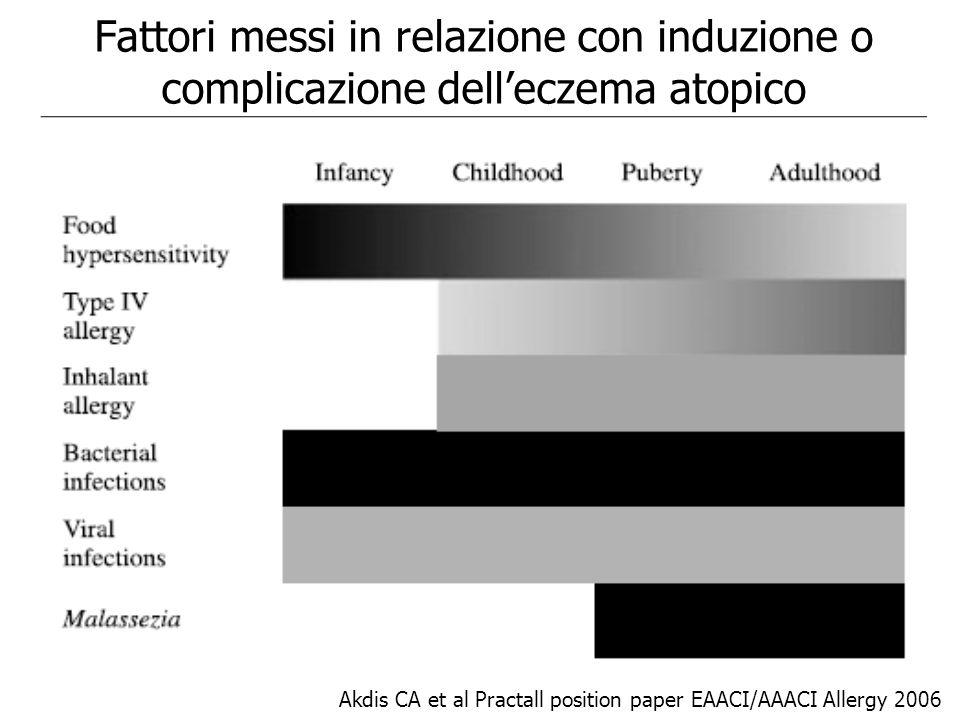 Fattori messi in relazione con induzione o complicazione dell'eczema atopico